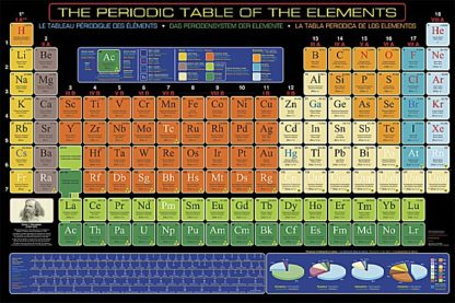 U621 - Unknown - The Periodic Table of Elements