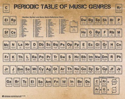 U677 - Unknown - Periodic Table of Music